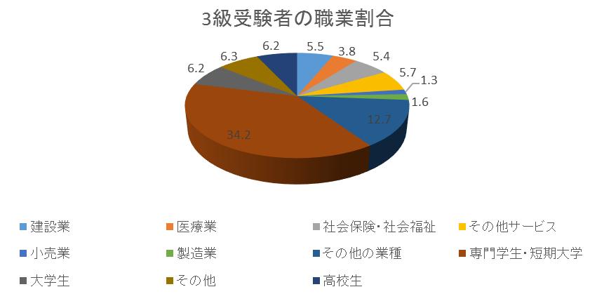 "alt=""福祉住環境コーディネーター 3級 属性"""