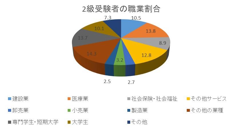 "alt=""福祉住環境コーディネーター 2級 属性"""